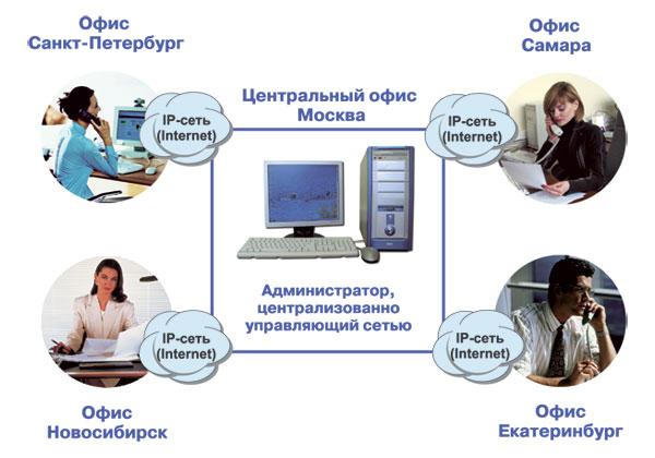Ip телефония в офис своими руками